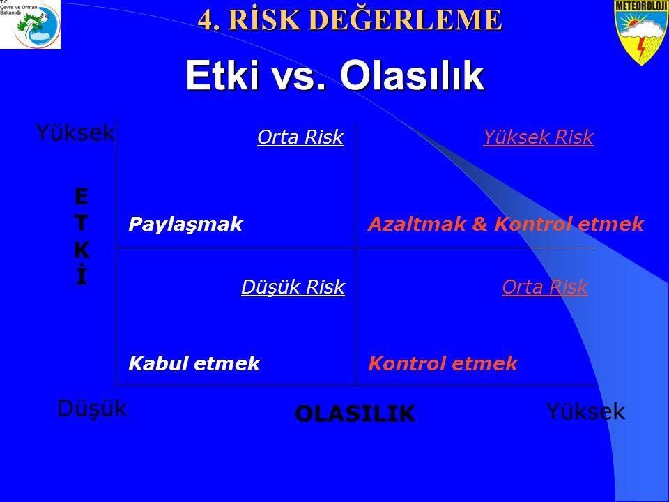 Etki vs. Olasılık Kontrol etmek PaylaşmakAzaltmak & Kontrol etmek Kabul etmek Yüksek Risk Orta Risk Düşük Risk Düşük Yüksek ETKİETKİ OLASILIK 4. RİSK