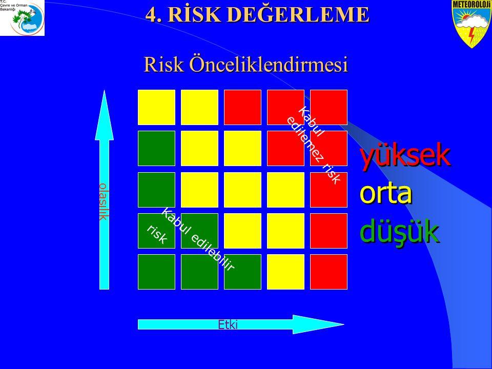Risk Önceliklendirmesi olasılık Etki yüksek orta düşük Kabul edilebilir risk Kabul edilemez risk 4. RİSK DEĞERLEME
