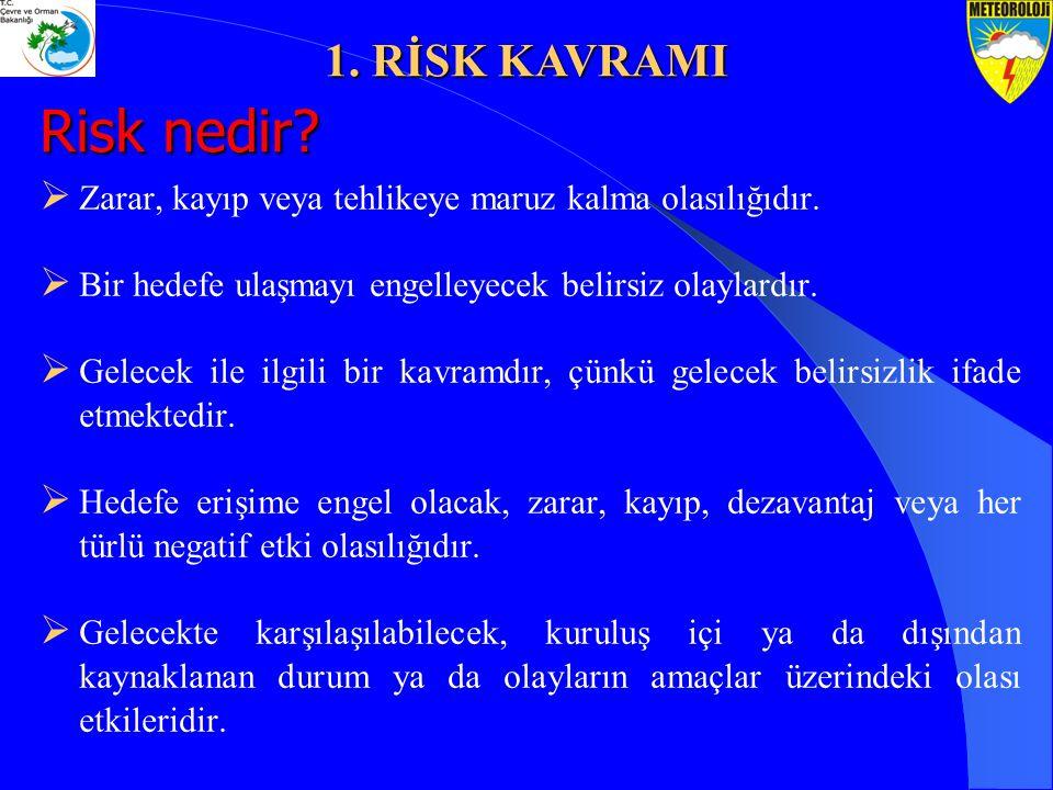 Çalıştığınız birimin maruz kalabileceği riskler nelerdir? Kendi Risklerimiz? 1. RİSK KAVRAMI
