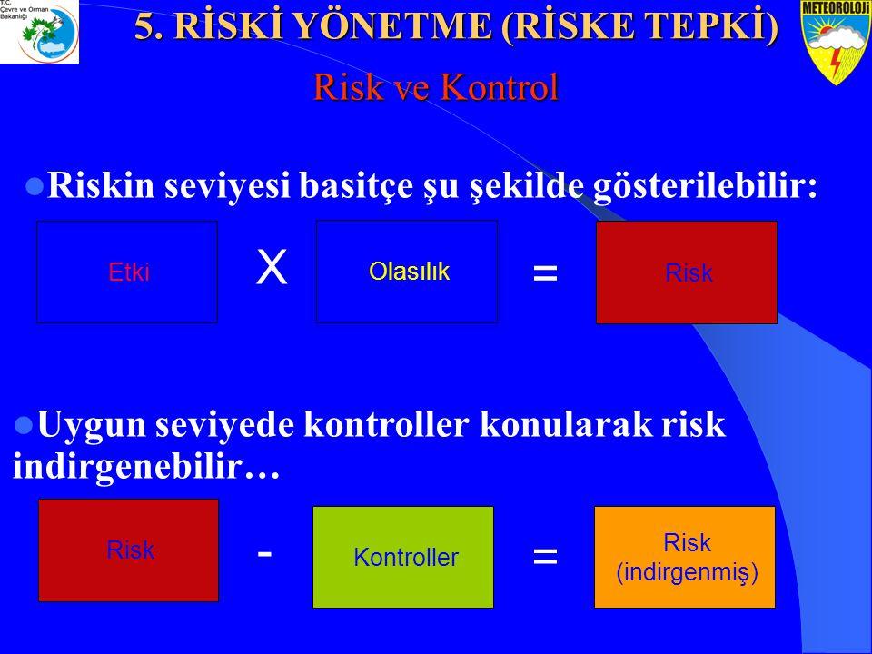 Risk ve Kontrol Riskin seviyesi basitçe şu şekilde gösterilebilir: Etki Olasılık Risk = X Uygun seviyede kontroller konularak risk indirgenebilir… Ris