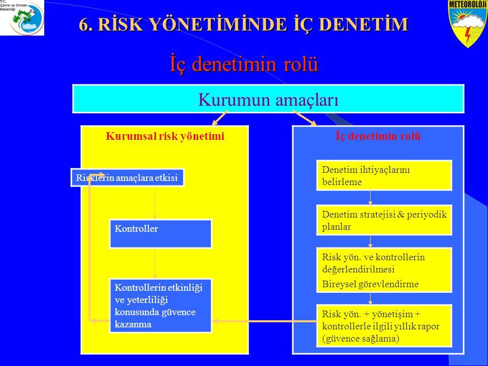 İç denetimin rolü Kurumun amaçları Kurumsal risk yönetimiİç denetimin rolü Risklerin amaçlara etkisi Kontroller Kontrollerin etkinliği ve yeterliliği