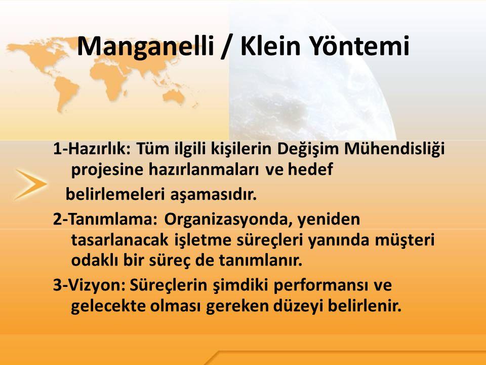 Manganelli / Klein Yöntemi 1-Hazırlık: Tüm ilgili kişilerin Değişim Mühendisliği projesine hazırlanmaları ve hedef belirlemeleri aşamasıdır. 2-Tanımla