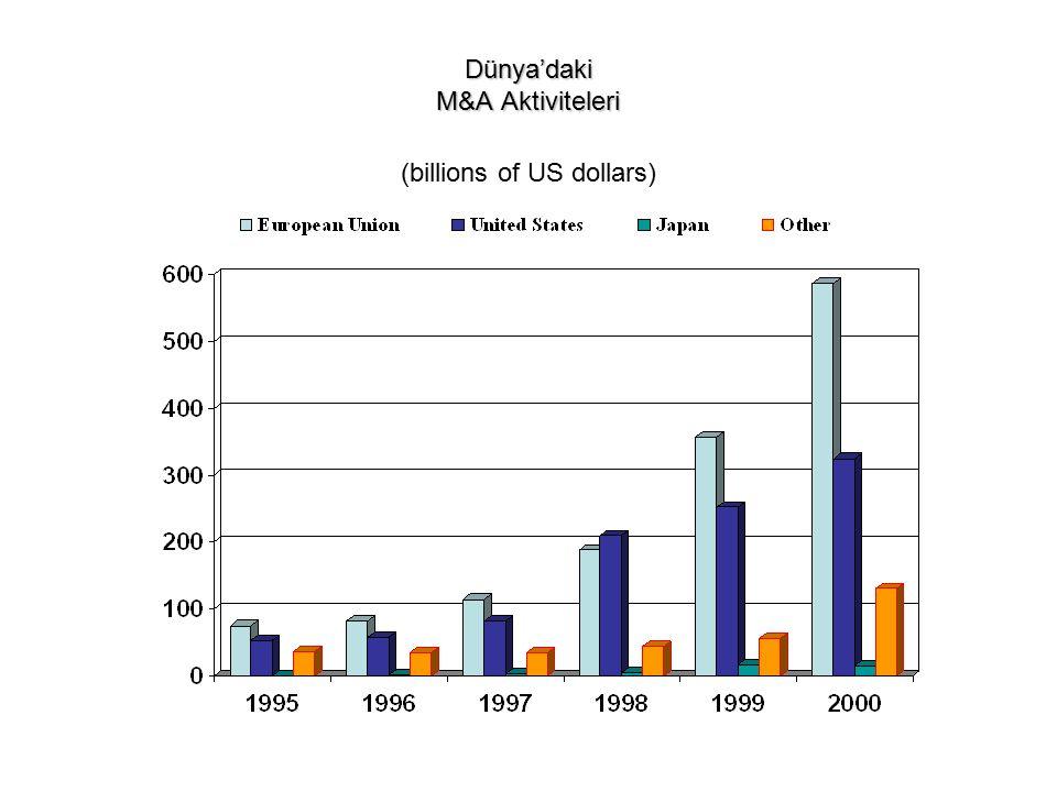 Dünya'daki M&A Aktiviteleri (billions of US dollars)