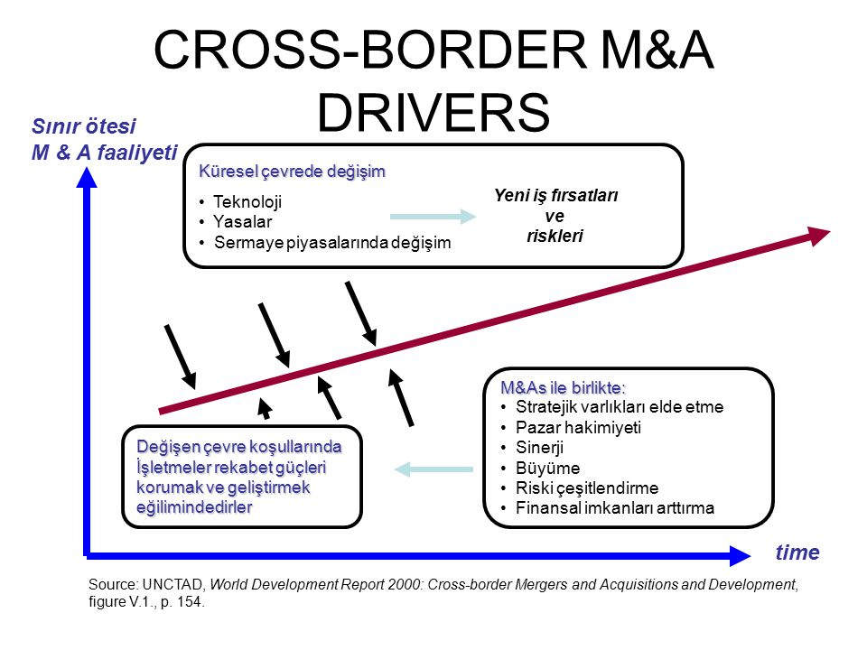 CROSS-BORDER M&A DRIVERS Sınır ötesi M & A faaliyeti time Source: UNCTAD, World Development Report 2000: Cross-border Mergers and Acquisitions and Dev