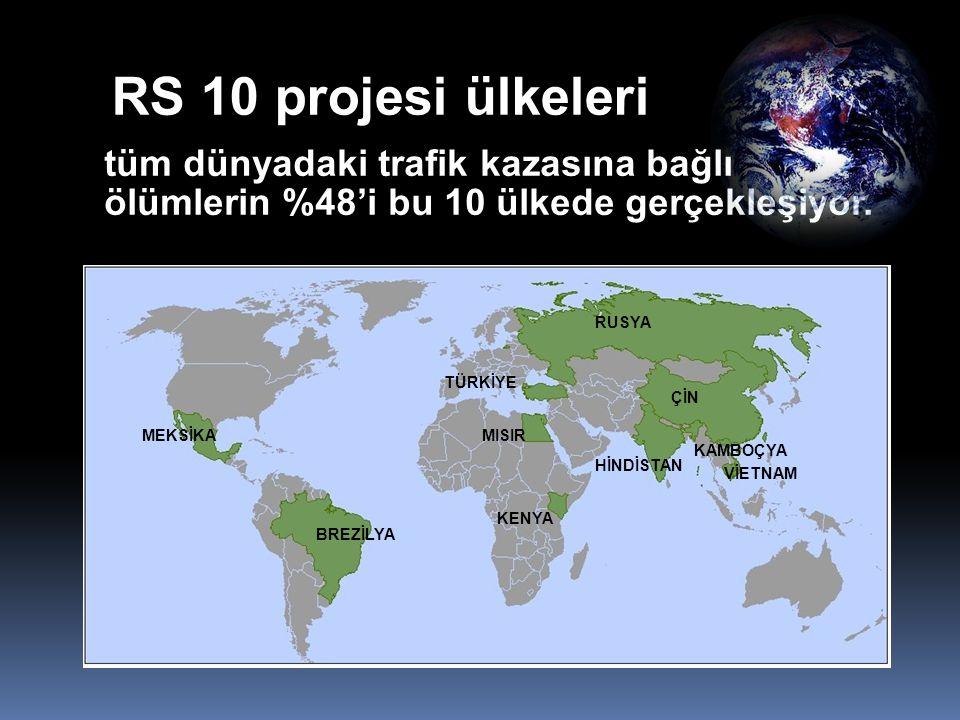 RS 10 projesi ülkeleri tüm dünyadaki trafik kazasına bağlı ölümlerin %48'i bu 10 ülkede gerçekleşiyor. RUSYA TÜRKİYE MISIR KENYA MEKSİKA BREZİLYA KAMB