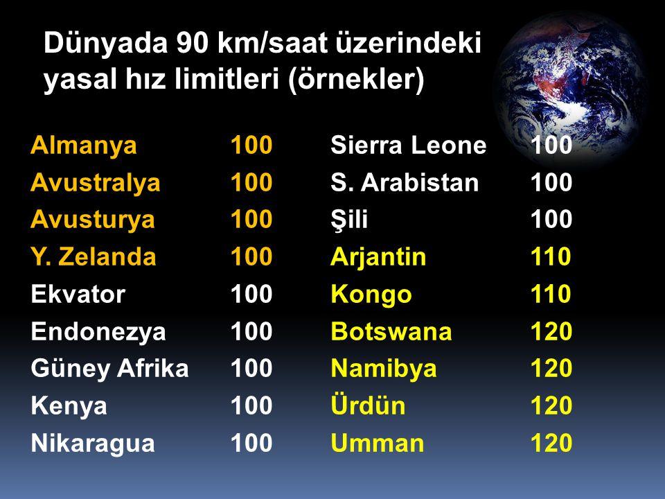Dünyada 90 km/saat üzerindeki yasal hız limitleri (örnekler) Almanya100 Avustralya100 Avusturya 100 Y. Zelanda100 Ekvator100 Endonezya100 Güney Afrika