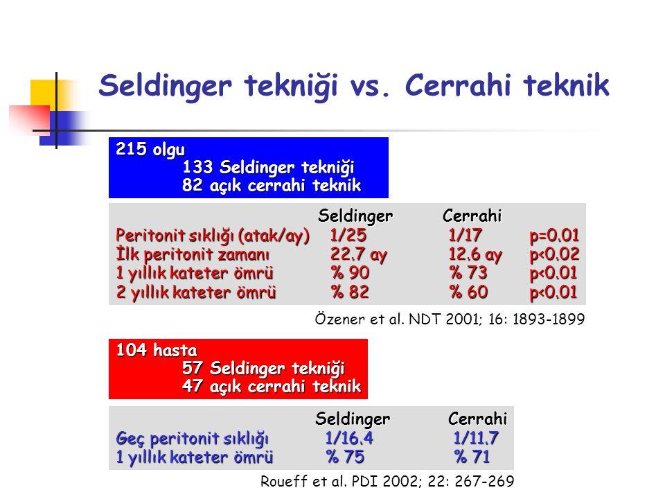 Seldinger tekniği vs. Cerrahi teknik 215 olgu 133 Seldinger tekniği 82 açık cerrahi teknik Seldinger Cerrahi Seldinger Cerrahi Peritonit sıklığı (atak