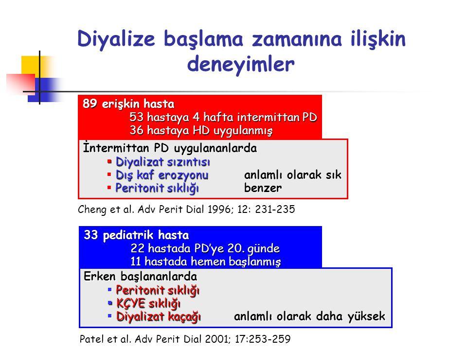 Diyalize başlama zamanına ilişkin deneyimler 33 pediatrik hasta 22 hastada PD'ye 20. günde 11 hastada hemen başlanmış Erken başlananlarda  Peritonit