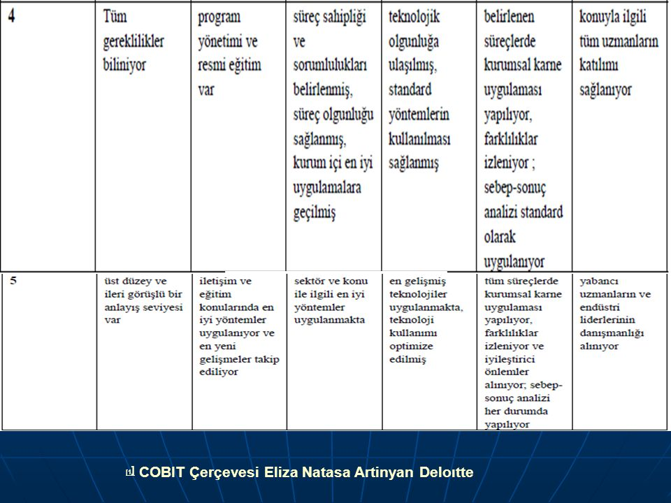[1 ] [1 ] COBIT Çerçevesi Eliza Natasa Artinyan Deloıtte