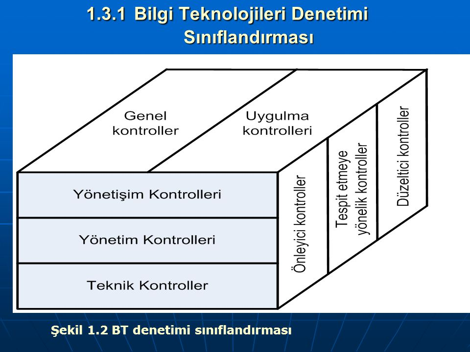 1.3.1 Bilgi Teknolojileri Denetimi Sınıflandırması Şekil 1.2 BT denetimi sınıflandırması