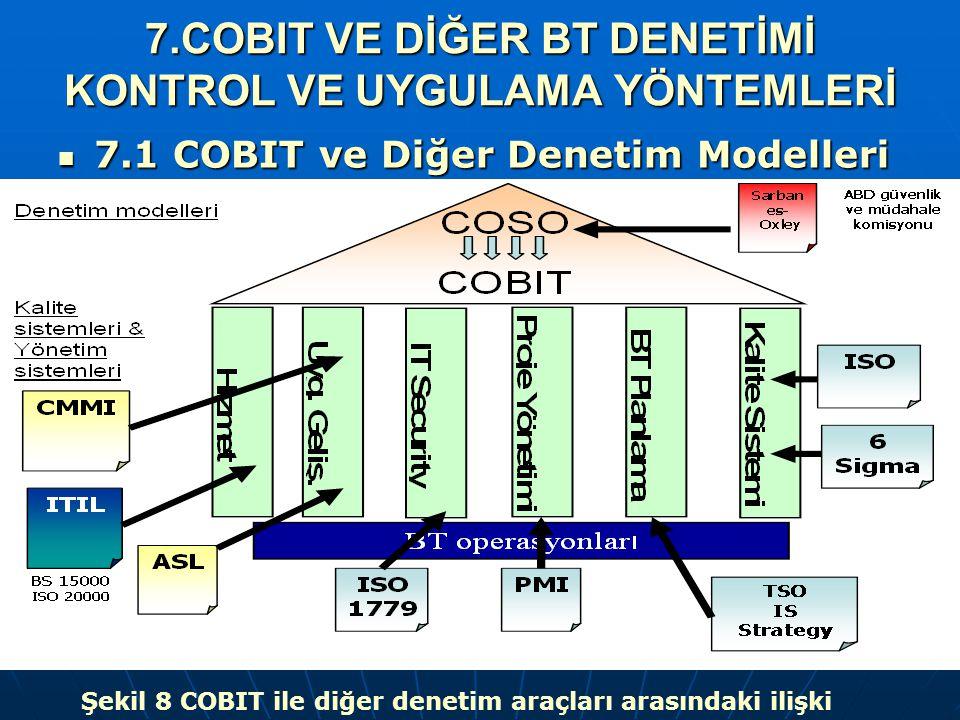 7.COBIT VE DİĞER BT DENETİMİ KONTROL VE UYGULAMA YÖNTEMLERİ 7.1 COBIT ve Diğer Denetim Modelleri 7.1 COBIT ve Diğer Denetim Modelleri Şekil 8 COBIT il