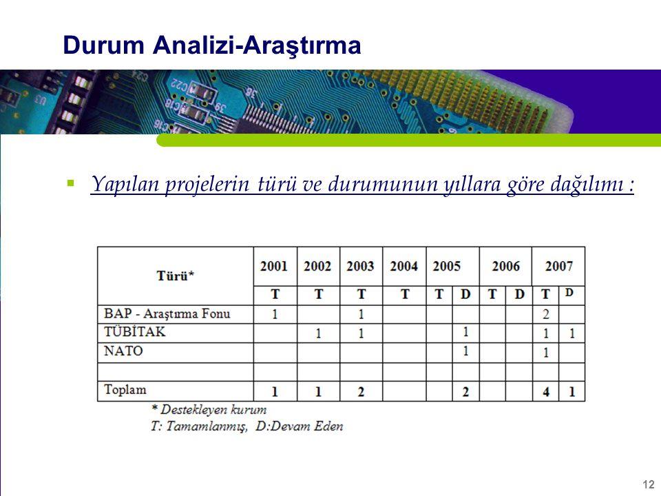 12 Durum Analizi-Araştırma  Yapılan projelerin türü ve durumunun yıllara göre dağılımı :