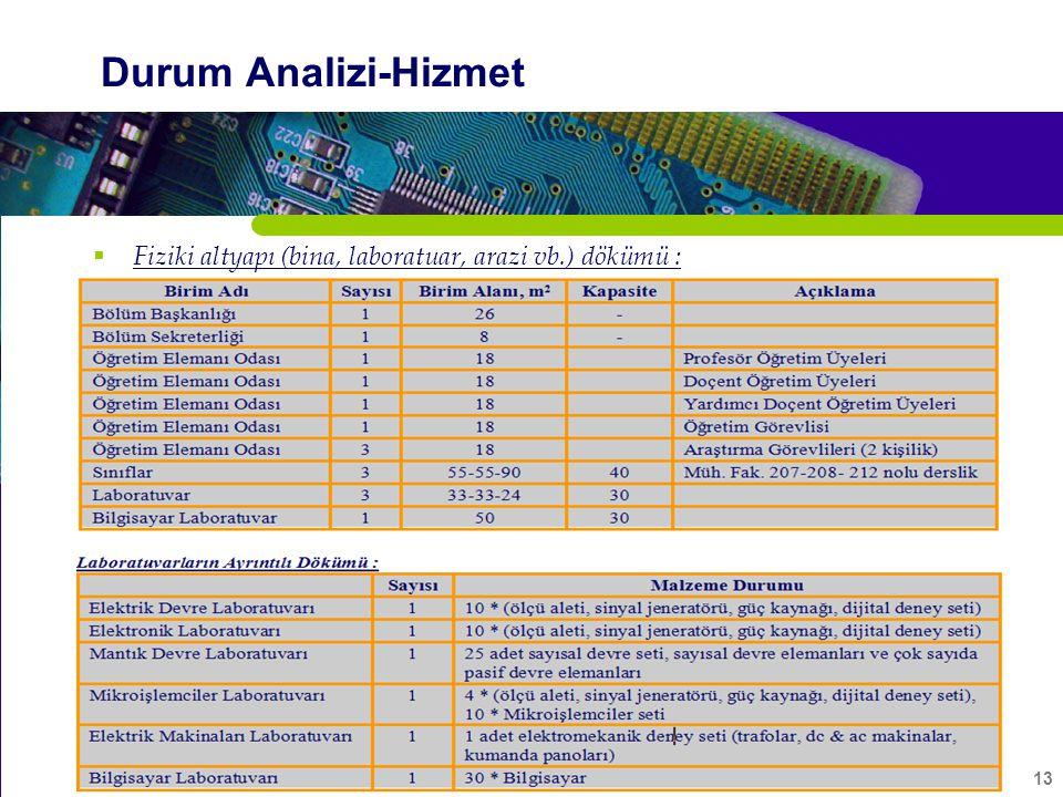 13 Durum Analizi-Hizmet  Fiziki altyapı (bina, laboratuar, arazi vb.) dökümü :