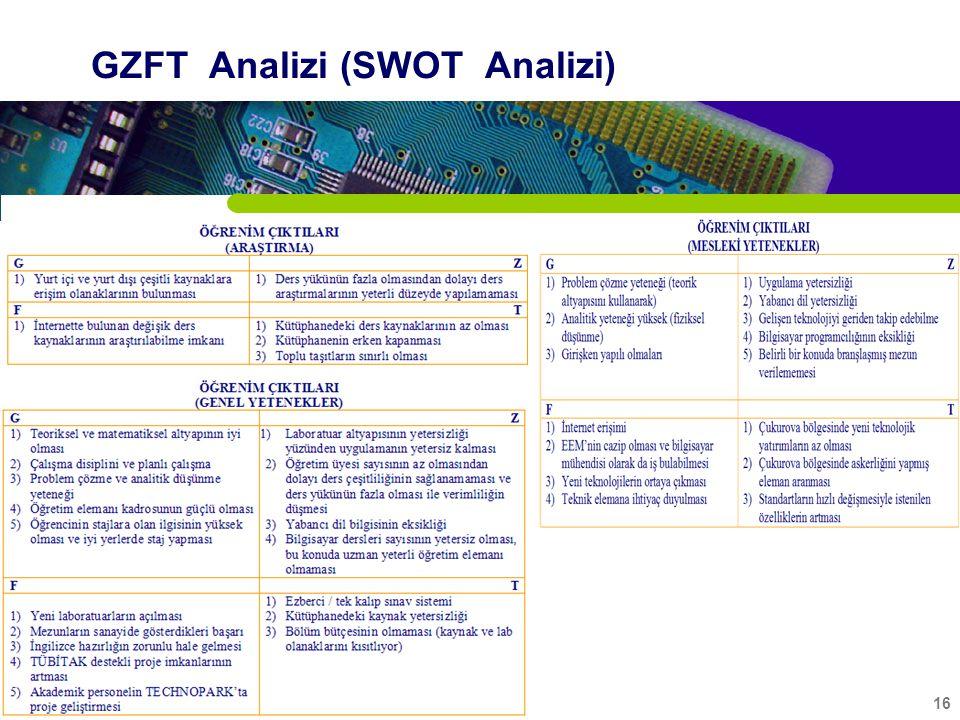 16 GZFT Analizi (SWOT Analizi)