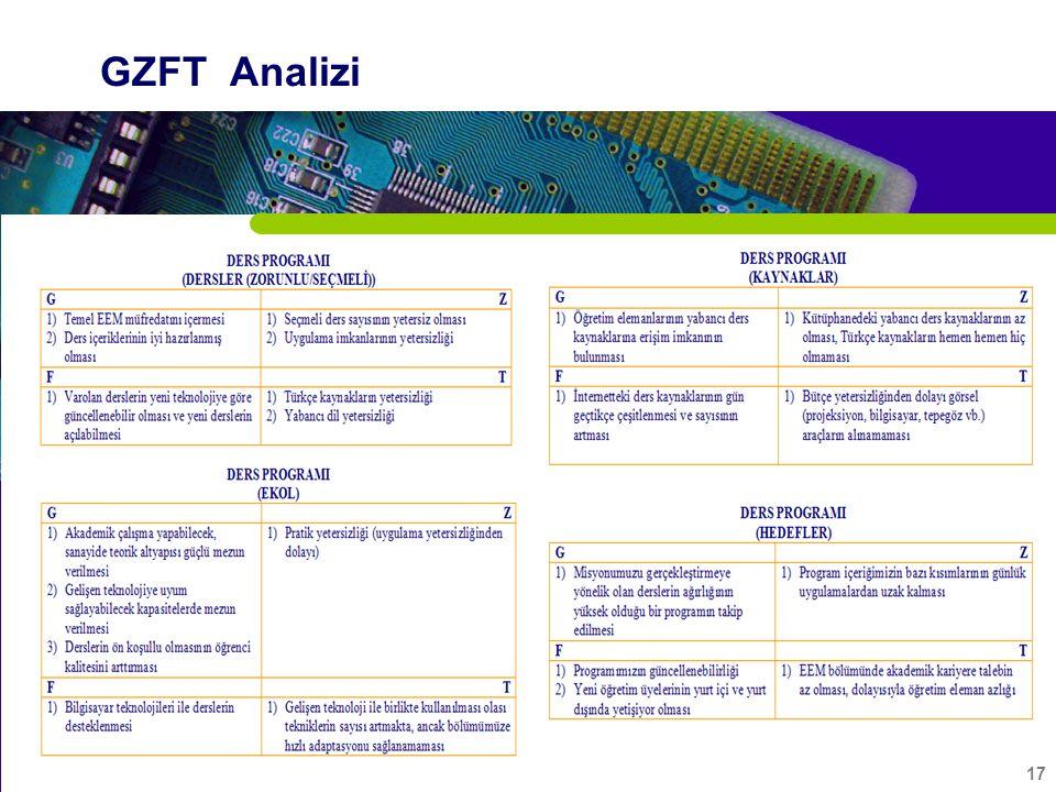 17 GZFT Analizi