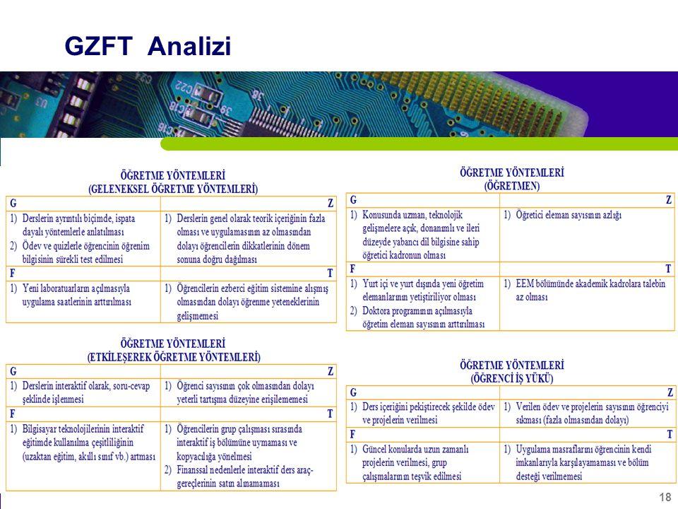 18 GZFT Analizi
