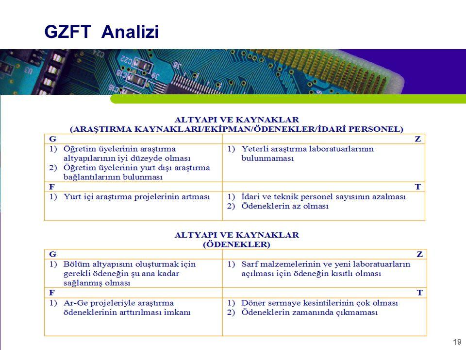 19 GZFT Analizi