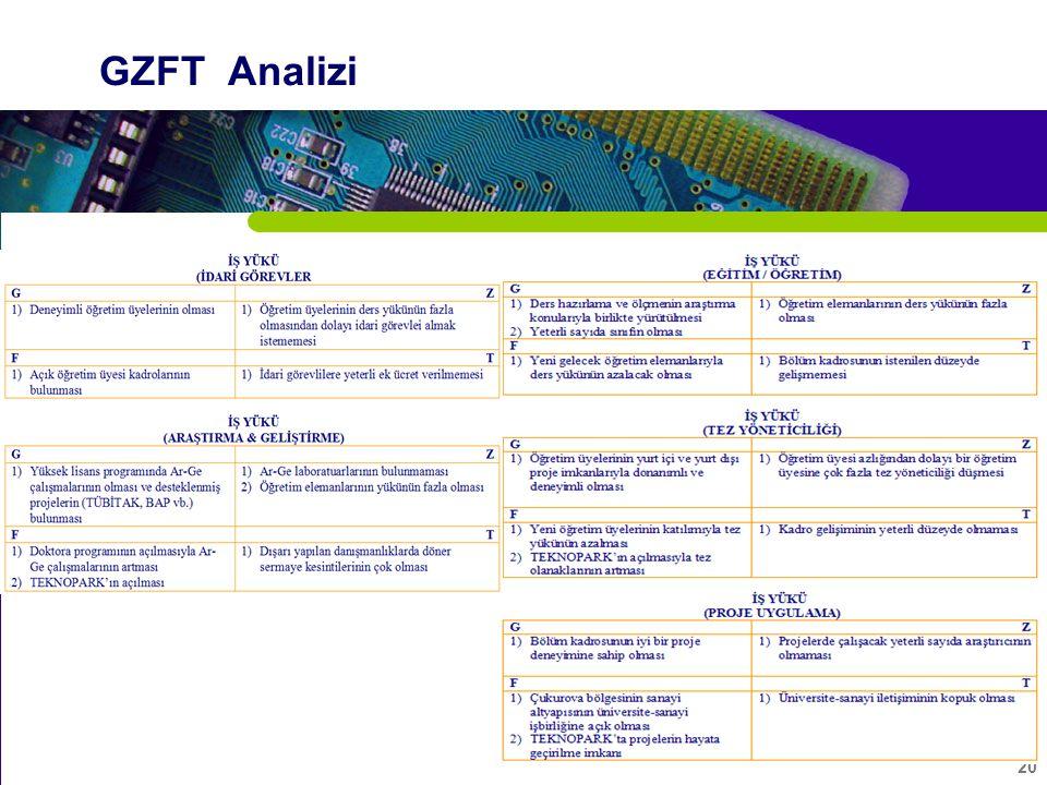 20 GZFT Analizi