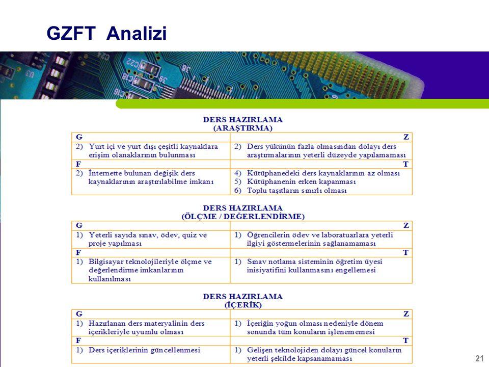 21 GZFT Analizi