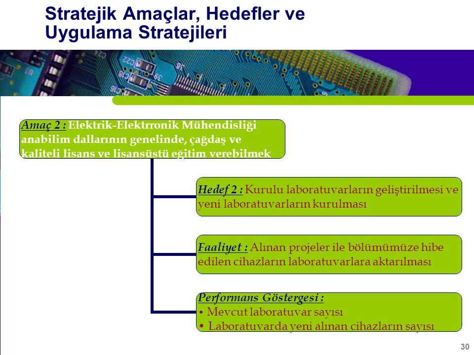 30 Stratejik Amaçlar, Hedefler ve Uygulama Stratejileri Amaç 2 : Elektrik-Elektrronik Mühendisliği anabilim dallarının genelinde, çağdaş ve kaliteli lisans ve lisansüstü eğitim verebilmek Hedef 2 : Kurulu laboratuvarların geliştirilmesi ve yeni laboratuvarların kurulması Faaliyet : Alınan projeler ile bölümümüze hibe edilen cihazların laboratuvarlara aktarılması Performans Göstergesi : Mevcut laboratuvar sayısı Laboratuvarda yeni alınan cihazların sayısı