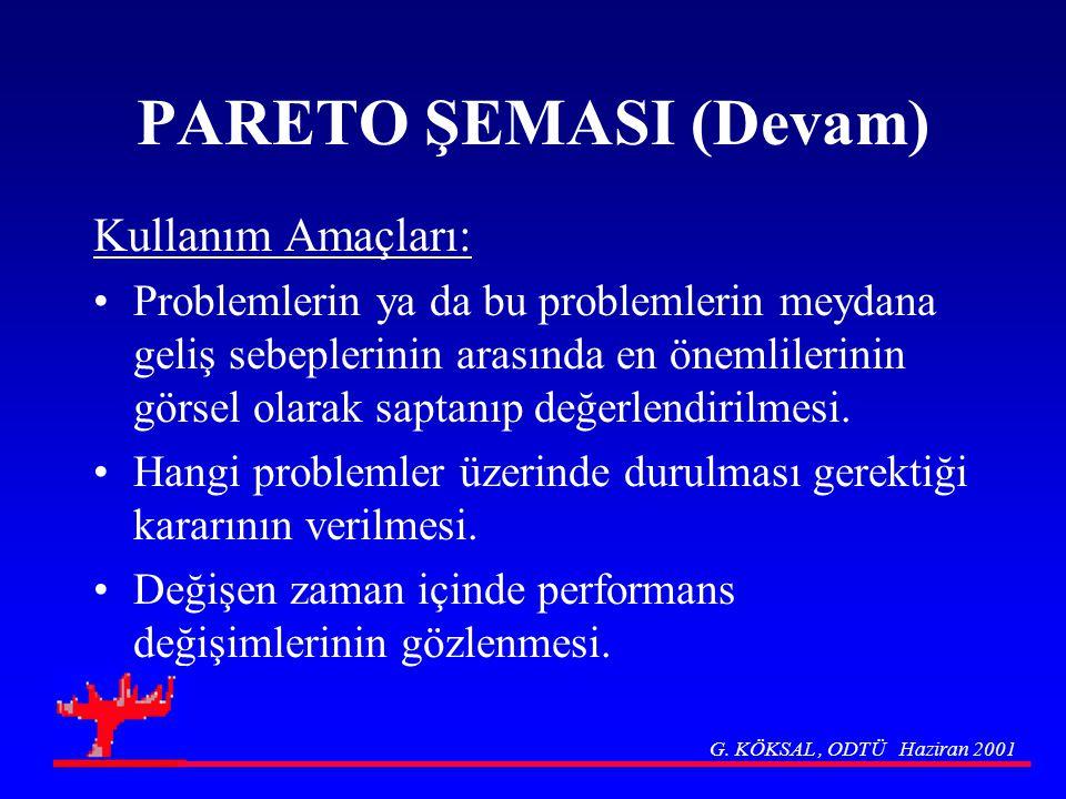 PARETO ŞEMASI (Devam) Kullanım Amaçları: Problemlerin ya da bu problemlerin meydana geliş sebeplerinin arasında en önemlilerinin görsel olarak saptanı