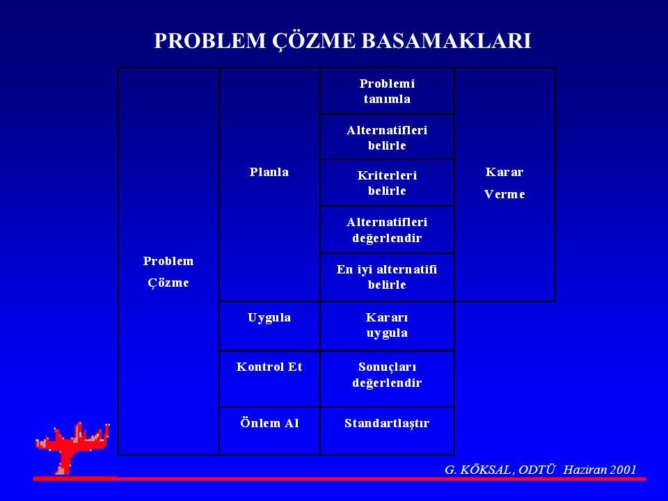 Örnek: Tipik Bir Süreç Akış Diyagramı Bakınız Ek P4 G. KÖKSAL, ODTÜ Haziran 2001