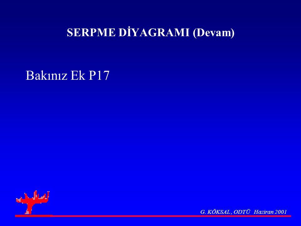 SERPME DİYAGRAMI (Devam) Bakınız Ek P17 G. KÖKSAL, ODTÜ Haziran 2001
