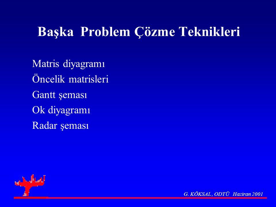 Başka Problem Çözme Teknikleri Matris diyagramı Öncelik matrisleri Gantt şeması Ok diyagramı Radar şeması G. KÖKSAL, ODTÜ Haziran 2001