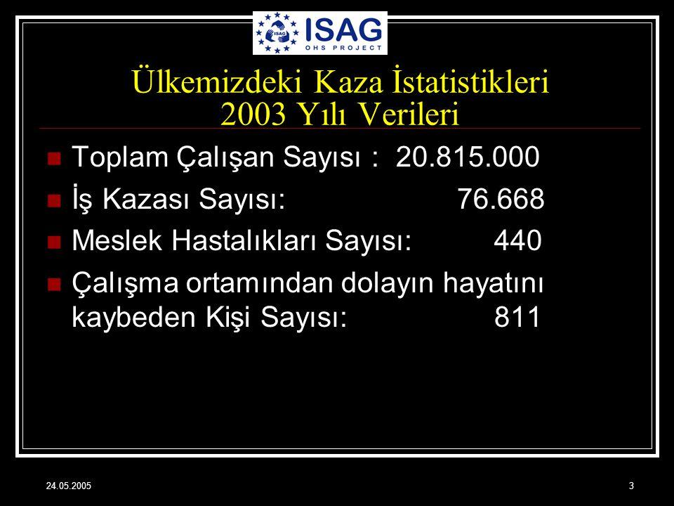 24.05.20053 Ülkemizdeki Kaza İstatistikleri 2003 Yılı Verileri Toplam Çalışan Sayısı : 20.815.000 İş Kazası Sayısı: 76.668 Meslek Hastalıkları Sayısı: