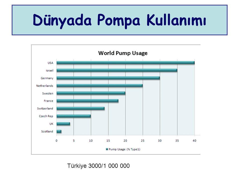 Dünyada Pompa Kullanımı Türkiye 3000/1 000 000
