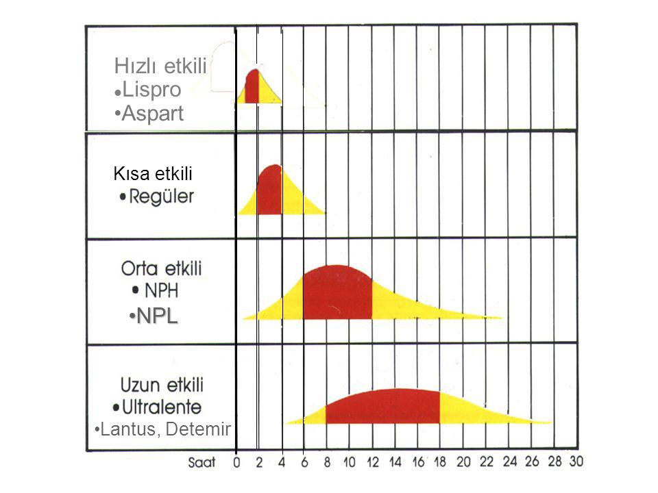 Çoklu enjeksiyon rejimi: Bazal-bolus Sabah Öğle Akşam Gece Kısa/hızlı Kısa/hızlı Kısa/hızlı Orta/Uzun Kısa/hızlı+Uzun Kısa/hızlı Kısa/hızlı Kısa/hızlı+Uzun Kısa/hızlı Kısa/hızlı+Uzun Çoklu veya bazal-bolus rejimlerde genellikle günlük dozun: % 30-50 si orta/uzun etkili % 70-50 si ise kısa/hızlı insülin şeklinde verilir