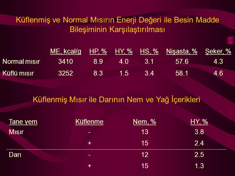 Küflenmiş ve Normal Mısırın Enerji Değeri ile Besin Madde Bileşiminin Karşılaştırılması ME, kcal/gHP, %HY, %HS, %Nişasta, %Şeker, % Normal mısır34108.