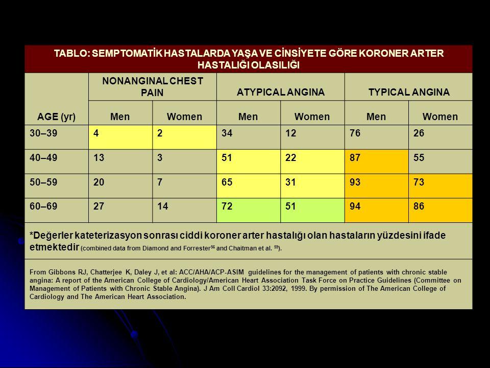 TABLO: SEMPTOMATİK HASTALARDA YAŞA VE CİNSİYETE GÖRE KORONER ARTER HASTALIĞI OLASILIĞI AGE (yr) NONANGINAL CHEST PAINATYPICAL ANGINATYPICAL ANGINA Men