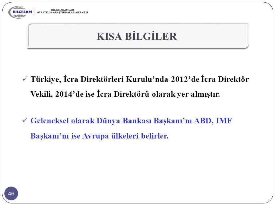 46 KISA BİLGİLER Türkiye, İcra Direktörleri Kurulu'nda 2012'de İcra Direktör Vekili, 2014'de ise İcra Direktörü olarak yer almıştır. Geleneksel olarak