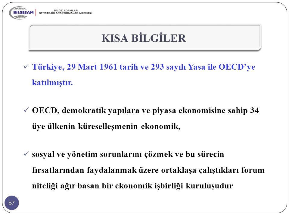 57 KISA BİLGİLER Türkiye, 29 Mart 1961 tarih ve 293 sayılı Yasa ile OECD'ye katılmıştır. OECD, demokratik yapılara ve piyasa ekonomisine sahip 34 üye
