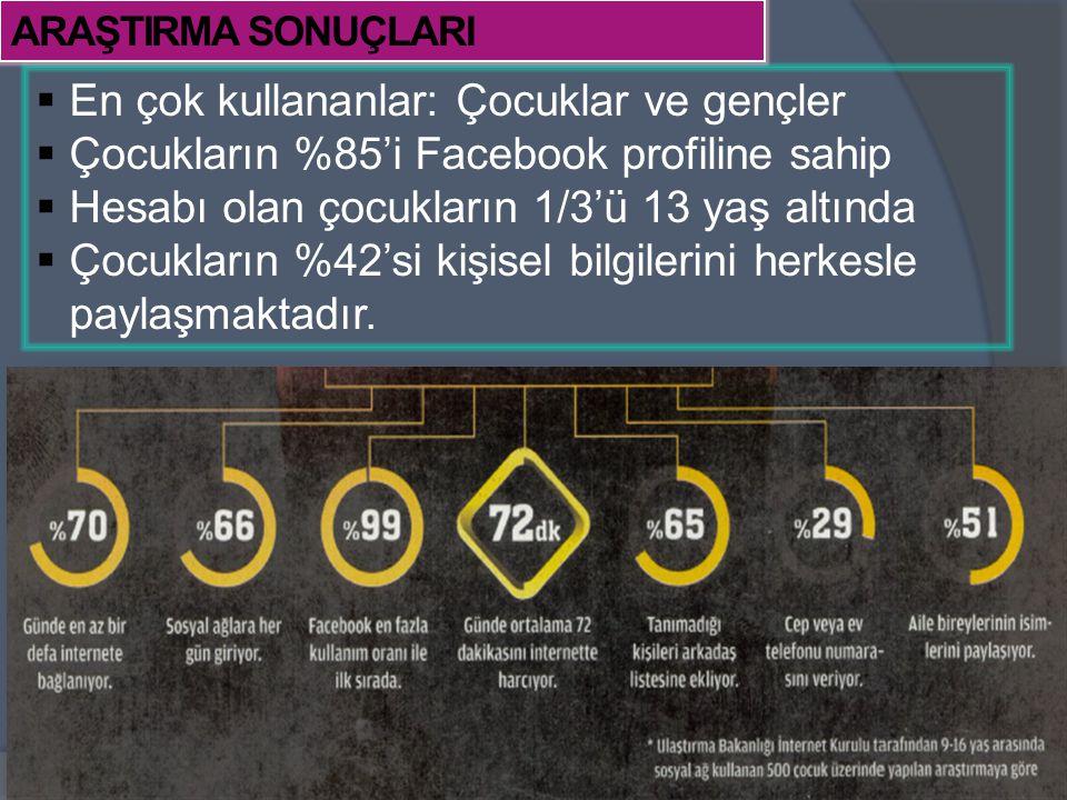  En çok kullananlar: Çocuklar ve gençler  Çocukların %85'i Facebook profiline sahip  Hesabı olan çocukların 1/3'ü 13 yaş altında  Çocukların %42's