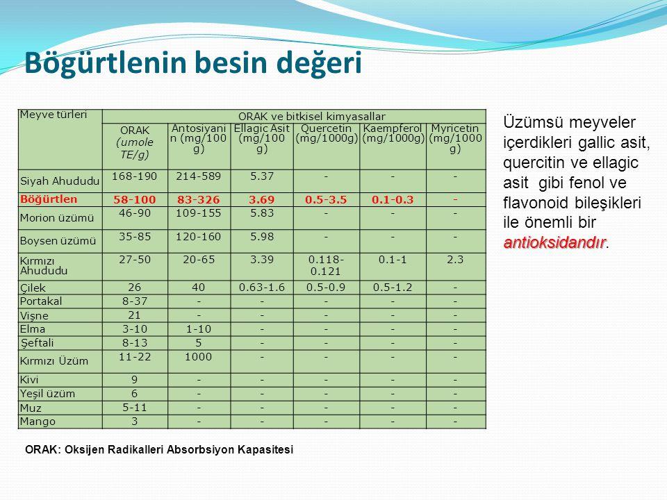 Meyve türleri ORAK ve bitkisel kimyasallar ORAK (umole TE/g) Antosiyani n (mg/100 g) Ellagic Asit (mg/100 g) Quercetin (mg/1000g) Kaempferol (mg/1000g