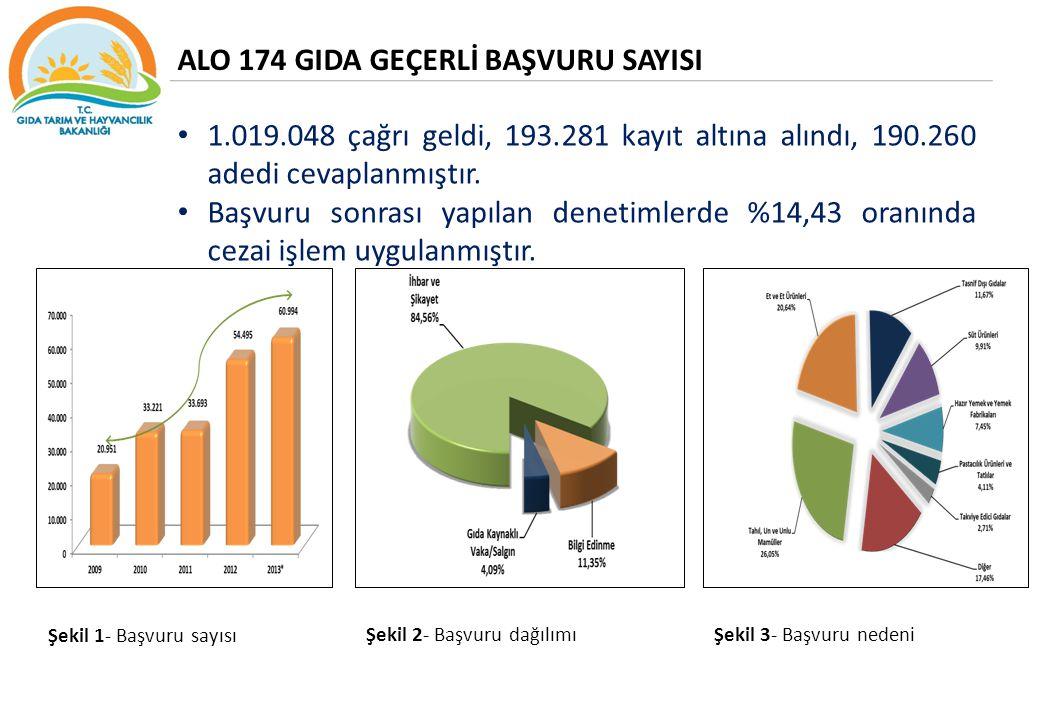 1.019.048 çağrı geldi, 193.281 kayıt altına alındı, 190.260 adedi cevaplanmıştır. Başvuru sonrası yapılan denetimlerde %14,43 oranında cezai işlem uyg