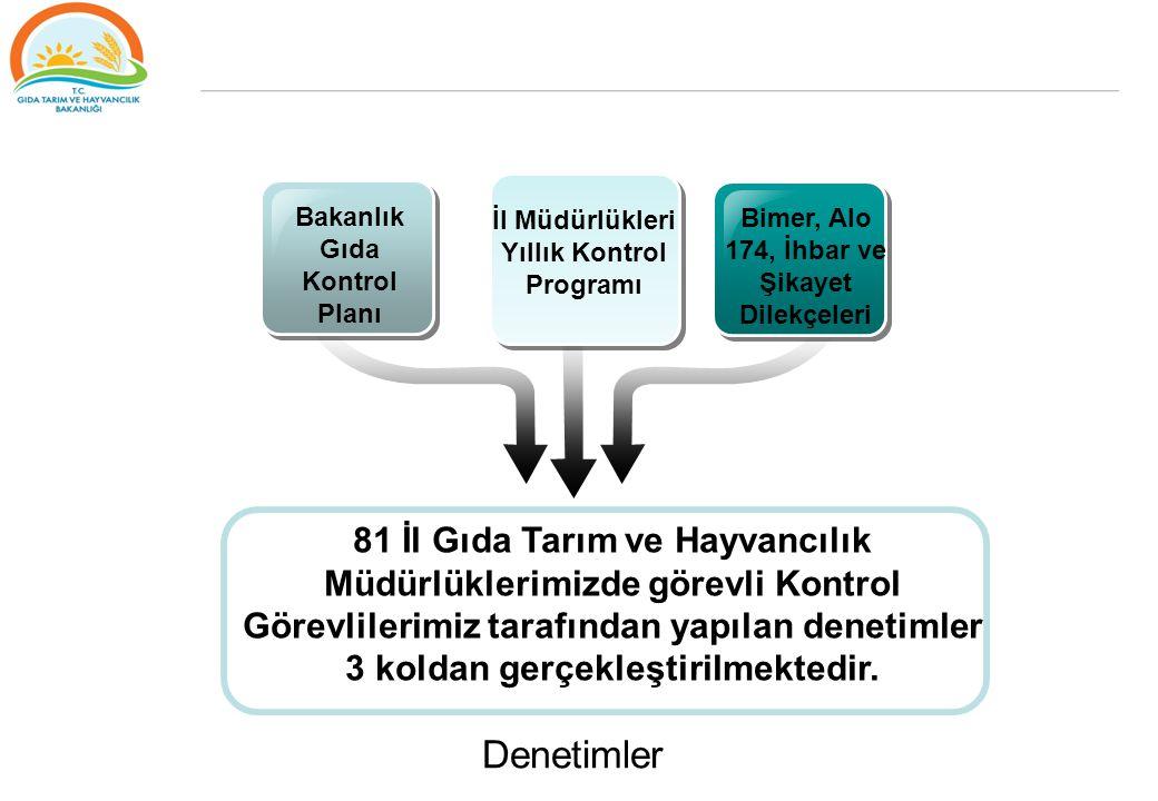 TEŞEKKÜRLER www.gsb.gov.tr Ahmet KAVAK Gıda ve Kontrol Genel Müdür Yardımcısı ahmet.kavak@tarim.gov.tr ahmet.kavak@tarim.gov.tr