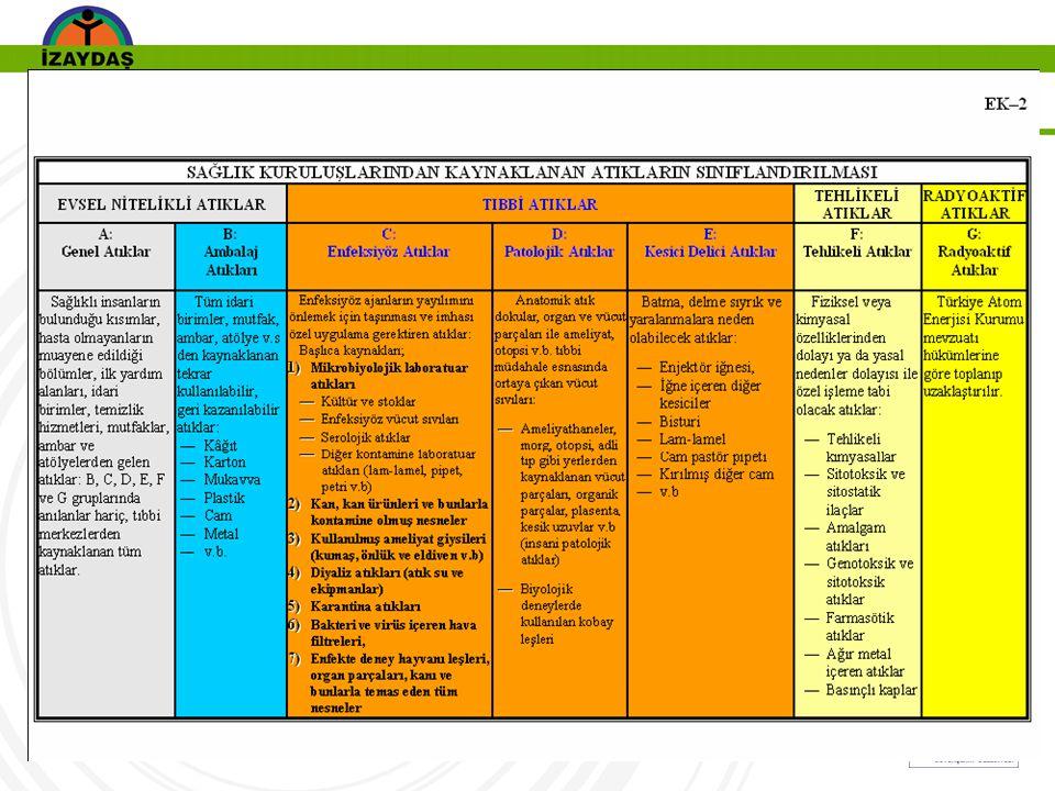 Sayfa  35 MEVCUT DURUM VE PROBLEMLER  Tıbbi atıklarla ilgili yetersiz bilgi ve bilinç  Yasal yükümlüklerle ilgili yetersiz bilgi ve bilinç  Hizmet içi eğitimlerin yeterli olmayışı  Tıbbi atık miktarları ile ilgili veri eksikliği  Kayıtların tutulmaması  Atık ayrıştırmasının doğru şekilde yapılmaması  Uygun konteyner ve torba kullanımı konusunda eksiklikler( aynı renk torbaların kullanılması )  Kesici ve delici atıkların tıbbi atık poşetlerine atılması  Tehlikeli atıkların ayrı şekilde toplatılarak bertaraf edilmemesi