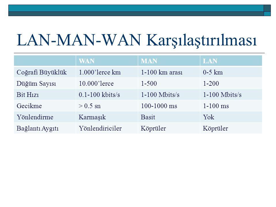 LAN-MAN-WAN Karşılaştırılması WANMANLAN Coğrafi Büyüklük1.000'lerce km1-100 km arası0-5 km Düğüm Sayısı10.000'lerce1-5001-200 Bit Hızı0.1-100 kbits/s1