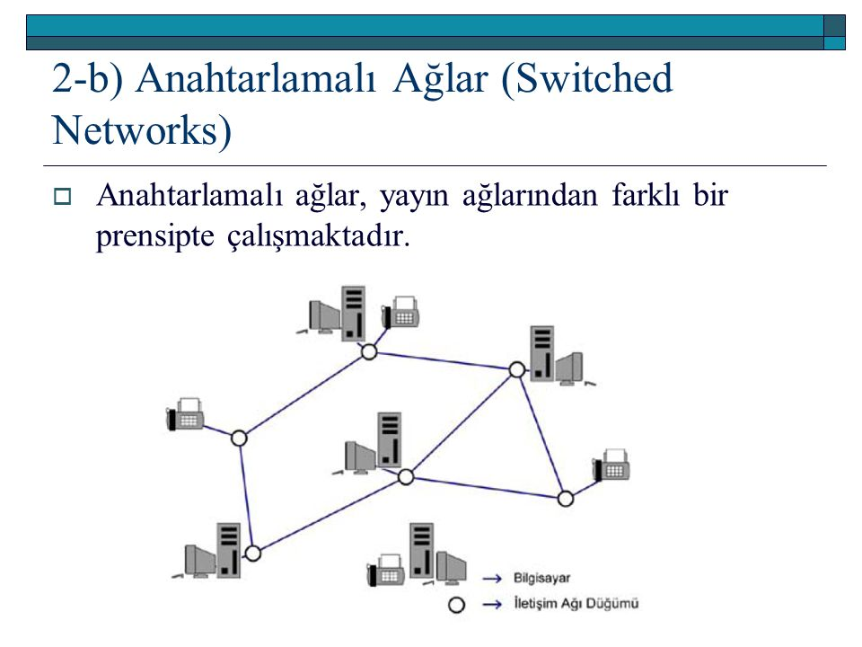 2-b) Anahtarlamalı Ağlar (Switched Networks)  Anahtarlamalı ağlar, yayın ağlarından farklı bir prensipte çalışmaktadır.