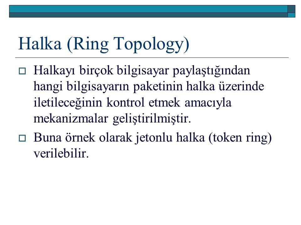Halka (Ring Topology)  Halkayı birçok bilgisayar paylaştığından hangi bilgisayarın paketinin halka üzerinde iletileceğinin kontrol etmek amacıyla mek