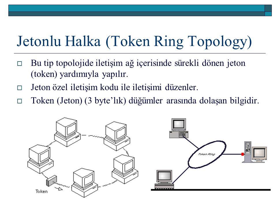 Jetonlu Halka (Token Ring Topology)  Bu tip topolojide iletişim ağ içerisinde sürekli dönen jeton (token) yardımıyla yapılır.  Jeton özel iletişim k
