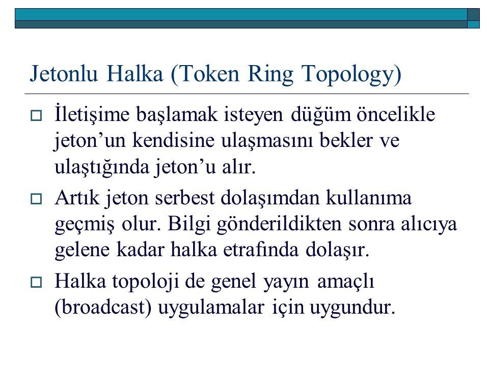 Jetonlu Halka (Token Ring Topology)  İletişime başlamak isteyen düğüm öncelikle jeton'un kendisine ulaşmasını bekler ve ulaştığında jeton'u alır.  A