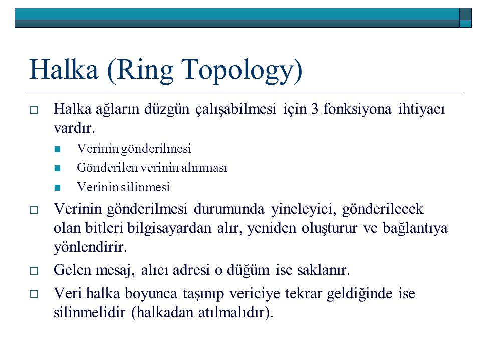 Halka (Ring Topology)  Halka ağların düzgün çalışabilmesi için 3 fonksiyona ihtiyacı vardır. Verinin gönderilmesi Gönderilen verinin alınması Verinin