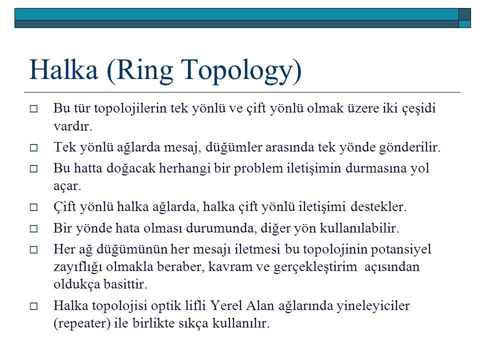 Halka (Ring Topology)  Bu tür topolojilerin tek yönlü ve çift yönlü olmak üzere iki çeşidi vardır.  Tek yönlü ağlarda mesaj, düğümler arasında tek y
