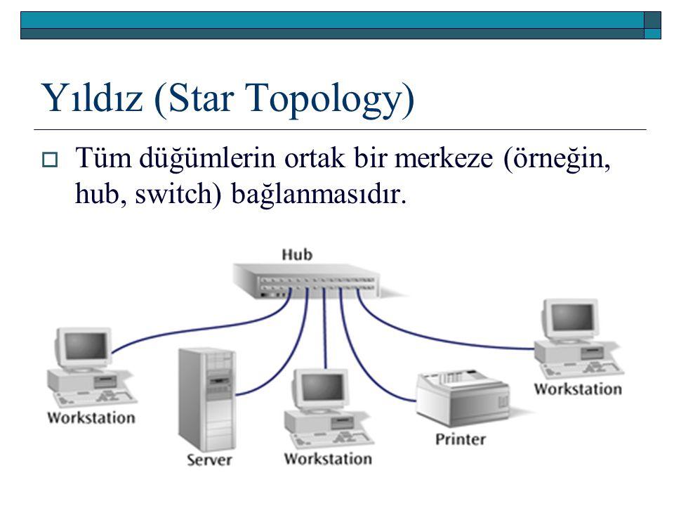 Yıldız (Star Topology)  Tüm düğümlerin ortak bir merkeze (örneğin, hub, switch) bağlanmasıdır.