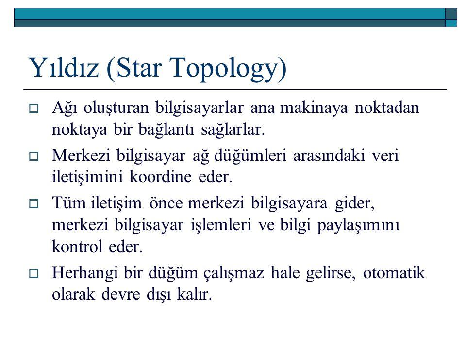 Yıldız (Star Topology)  Ağı oluşturan bilgisayarlar ana makinaya noktadan noktaya bir bağlantı sağlarlar.  Merkezi bilgisayar ağ düğümleri arasındak