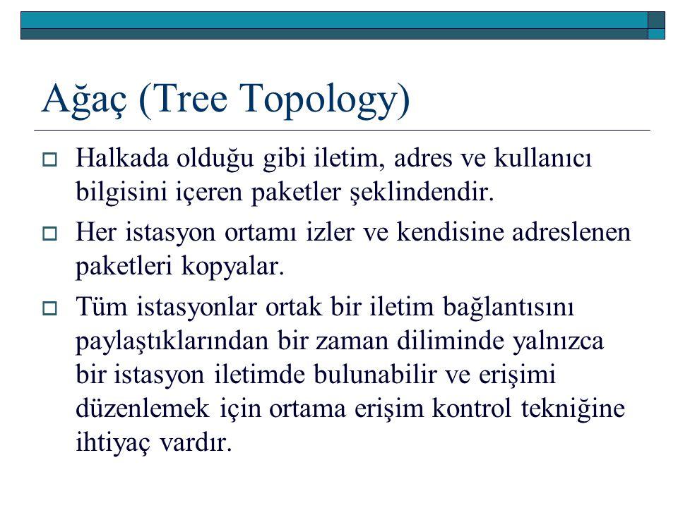Ağaç (Tree Topology)  Halkada olduğu gibi iletim, adres ve kullanıcı bilgisini içeren paketler şeklindendir.  Her istasyon ortamı izler ve kendisine